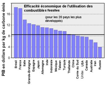 350px-Fossil_Fuel_Efficiency_fr