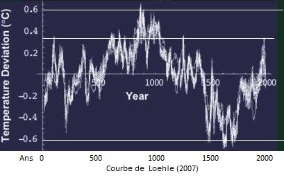 Temperature Loehle 2007
