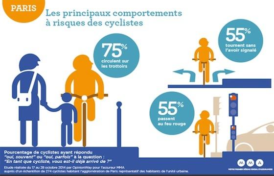 principaux-comportements-risques-cyclistes-parisiens